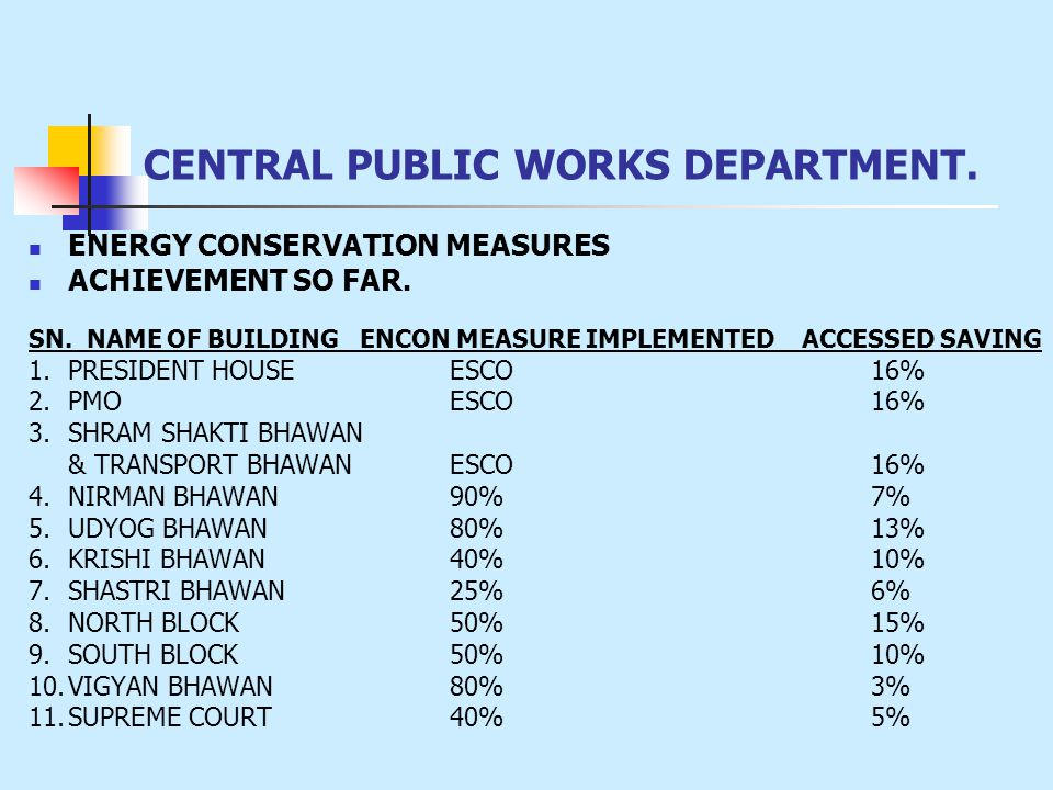 CENTRAL PUBLIC WORKS DEPARTMENT. ENERGY CONSERVATION MEASURES ACHIEVEMENT SO FAR. SN. NAME OF BUILDING ENCON MEASURE IMPLEMENTED ACCESSED SAVING 1.PRE