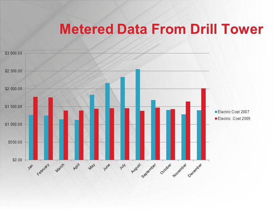 MODULE 1: Designing with VRF Metered Data From Drill Tower