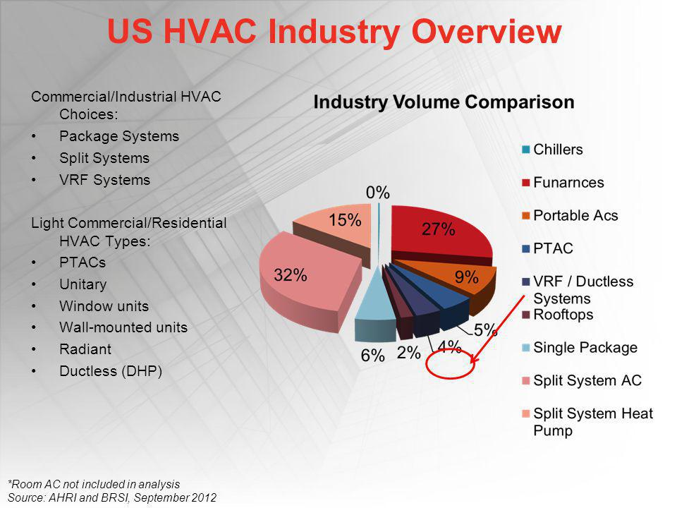 US HVAC Industry Overview Commercial/Industrial HVAC Choices: Package Systems Split Systems VRF Systems Light Commercial/Residential HVAC Types: PTACs