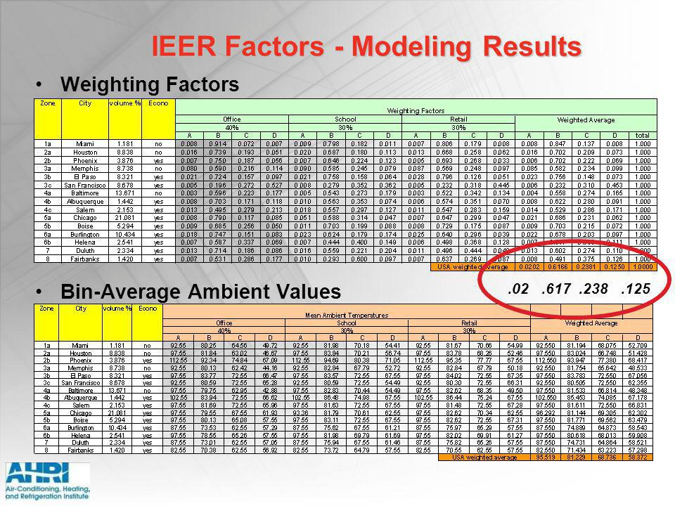 IEER Factors - Modeling Results Weighting Factors Bin-Average Ambient Values.02.617.238.125