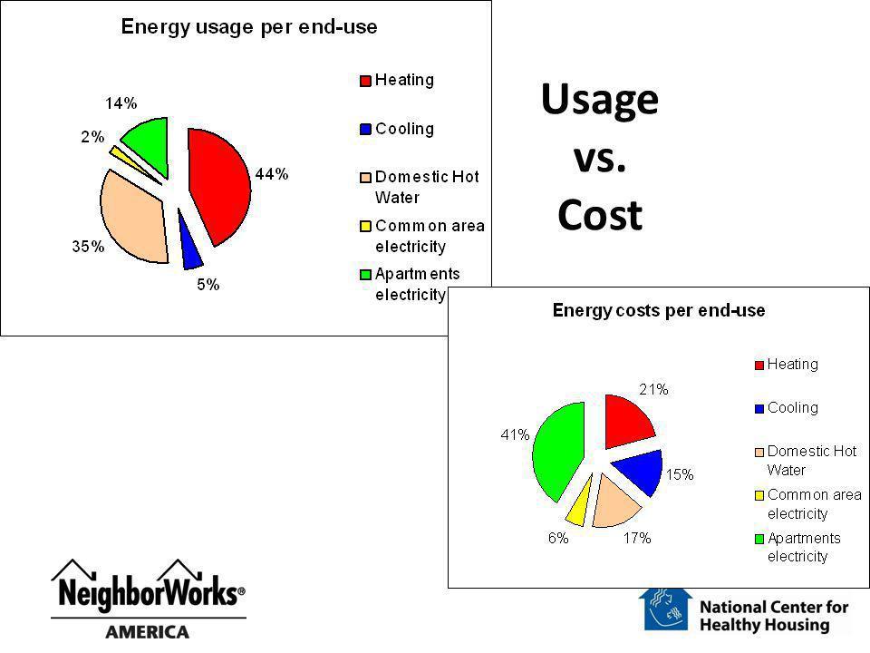 Usage vs. Cost