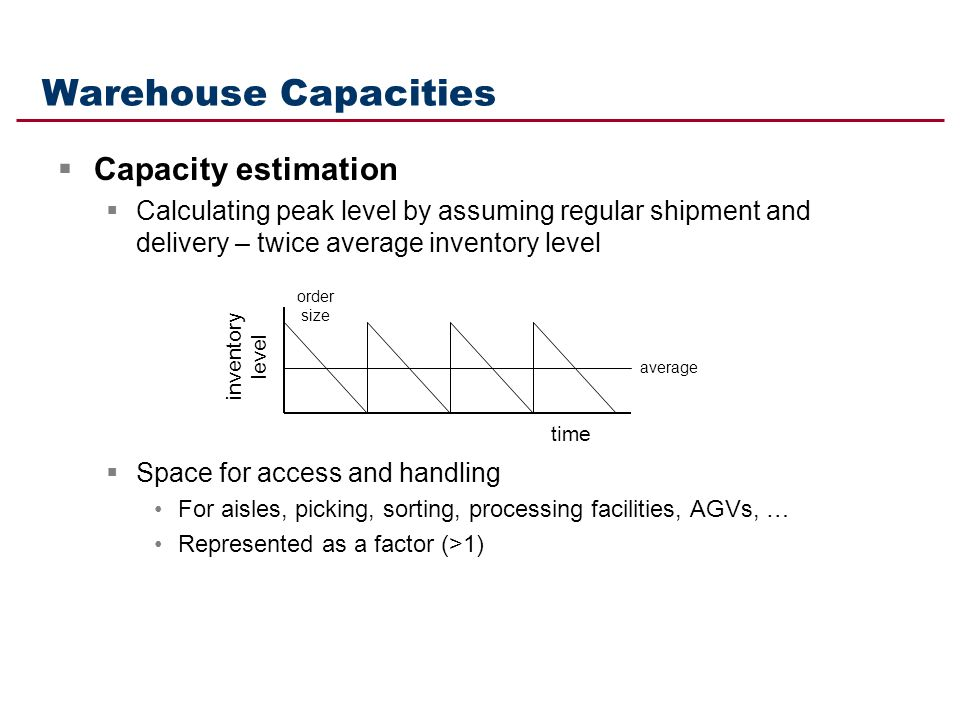 Warehouse Capacities Capacity estimation Calculating peak level by assuming regular shipment and delivery – twice average inventory level Space for ac