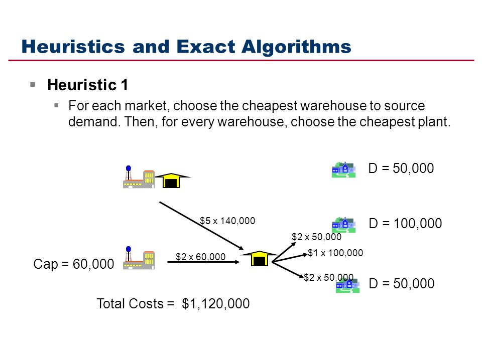 Heuristics and Exact Algorithms Heuristic 1 For each market, choose the cheapest warehouse to source demand. Then, for every warehouse, choose the che