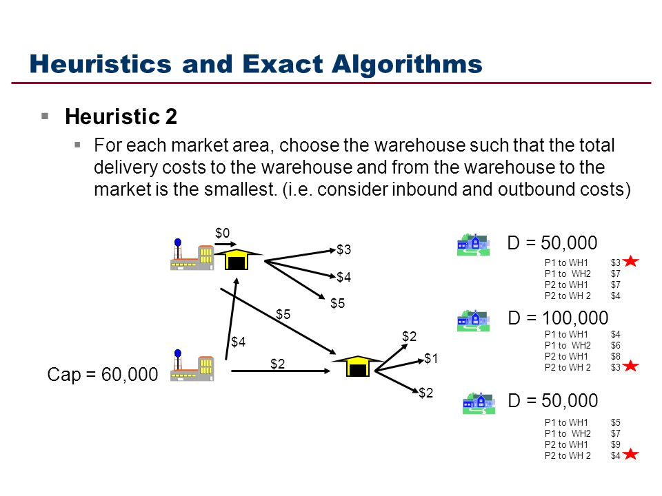 Heuristics and Exact Algorithms Heuristic 2 For each market area, choose the warehouse such that the total delivery costs to the warehouse and from th