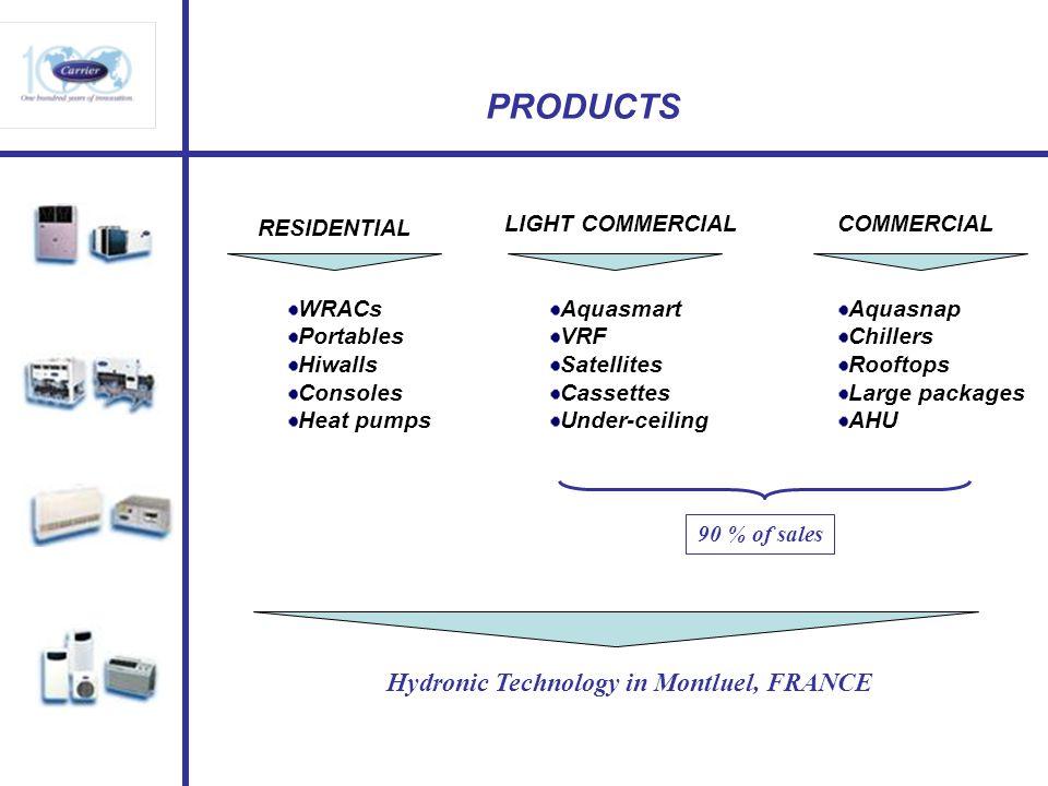 PRODUCTS RESIDENTIAL LIGHT COMMERCIALCOMMERCIAL WRACs Portables Hiwalls Consoles Heat pumps Aquasmart VRF Satellites Cassettes Under-ceiling Aquasnap