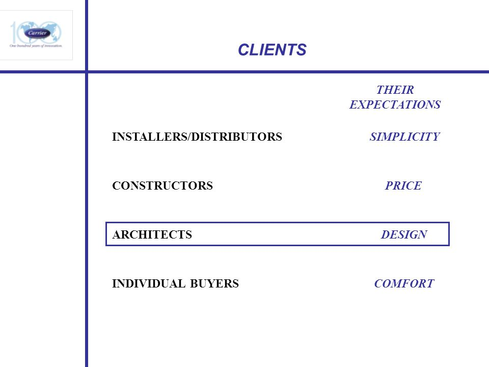 CLIENTS INSTALLERS/DISTRIBUTORS SIMPLICITY THEIR EXPECTATIONS CONSTRUCTORS PRICE ARCHITECTS DESIGN INDIVIDUAL BUYERS COMFORT