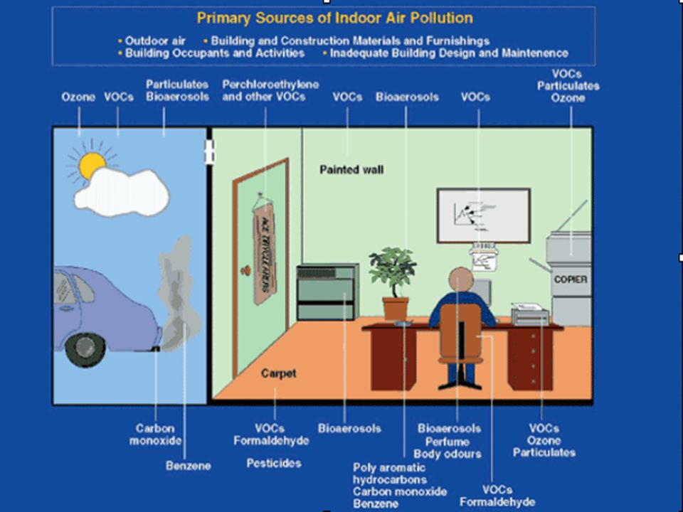 Secondary pollutants are not emitted directly. Rather, they form in the air when primary pollutants react or interact. An important example of a secon