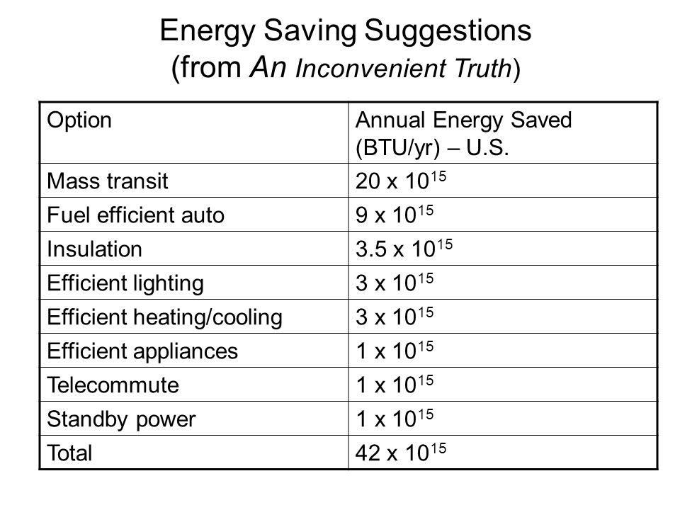 OptionAnnual Energy Saved (BTU/yr) – U.S. Mass transit20 x 10 15 Fuel efficient auto9 x 10 15 Insulation3.5 x 10 15 Efficient lighting3 x 10 15 Effici