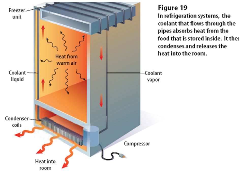 Refrigerators, air conditioners, and heat pumps – how do they work? A coolant is circulated through pipes by a compressor. When the pipes get small an