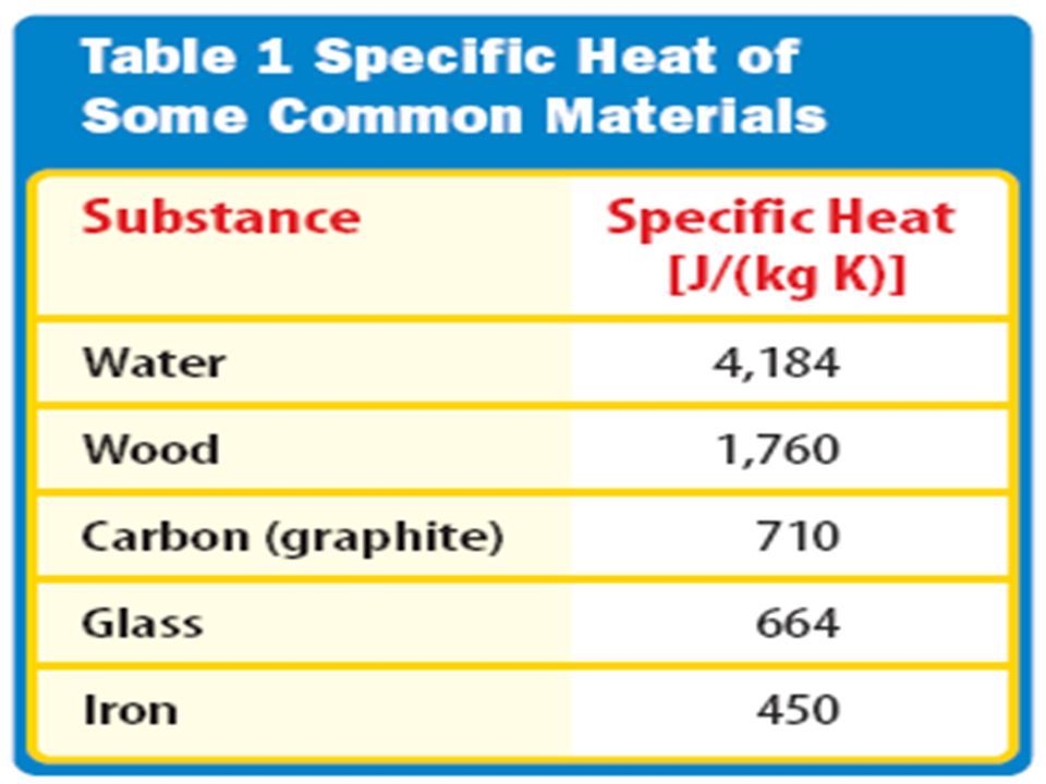 heat What is heat? Heat Heat is thermal energy that flows from something at a higher temperature to something at a lower temperature. specific heat Wh