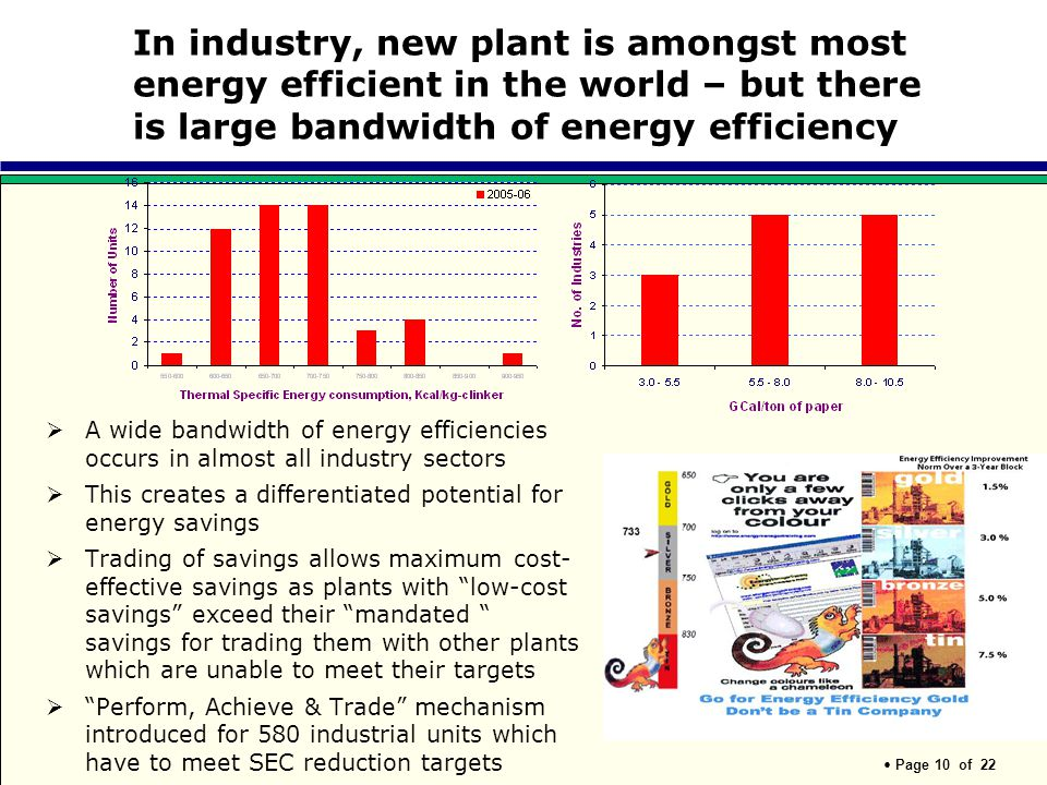 Page 10 of 22 In industry, new plant is amongst most energy efficient in the world – but there is large bandwidth of energy efficiency A wide bandwidt