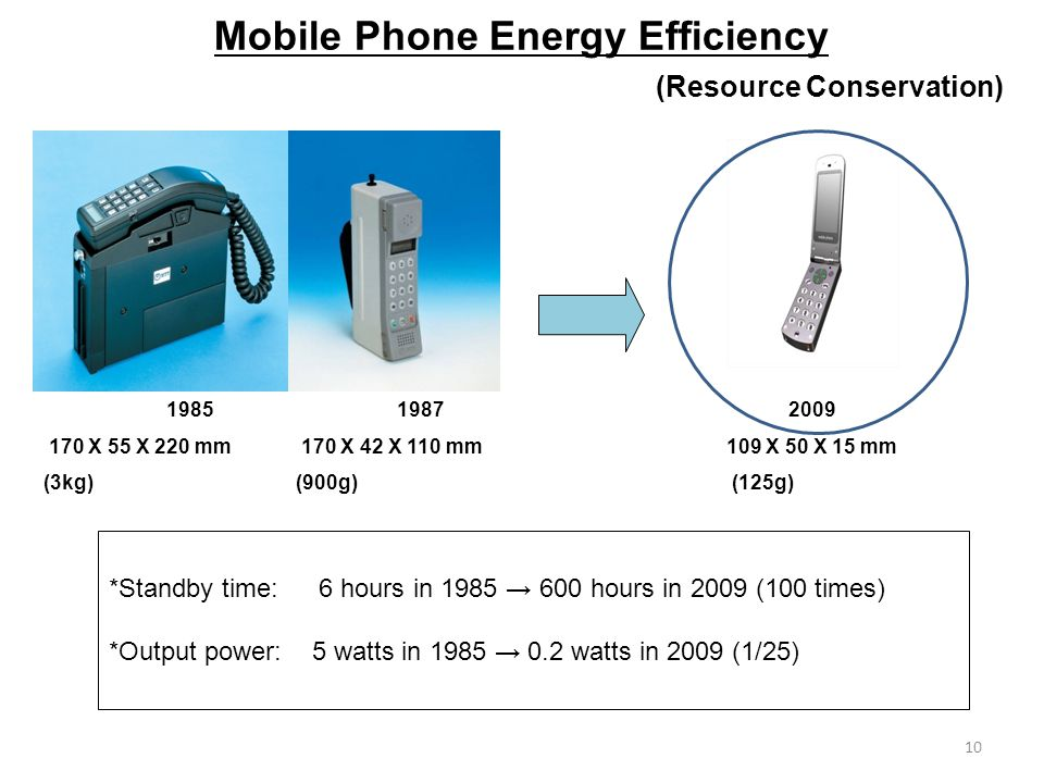 10 Mobile Phone Energy Efficiency 1987 170 X 42 X 110 mm (900g) 2009 109 X 50 X 15 mm (125g) 1985 170 X 55 X 220 mm (3kg) *Standby time: 6 hours in 1985 600 hours in 2009 (100 times) *Output power: 5 watts in 1985 0.2 watts in 2009 (1/25) (Resource Conservation)