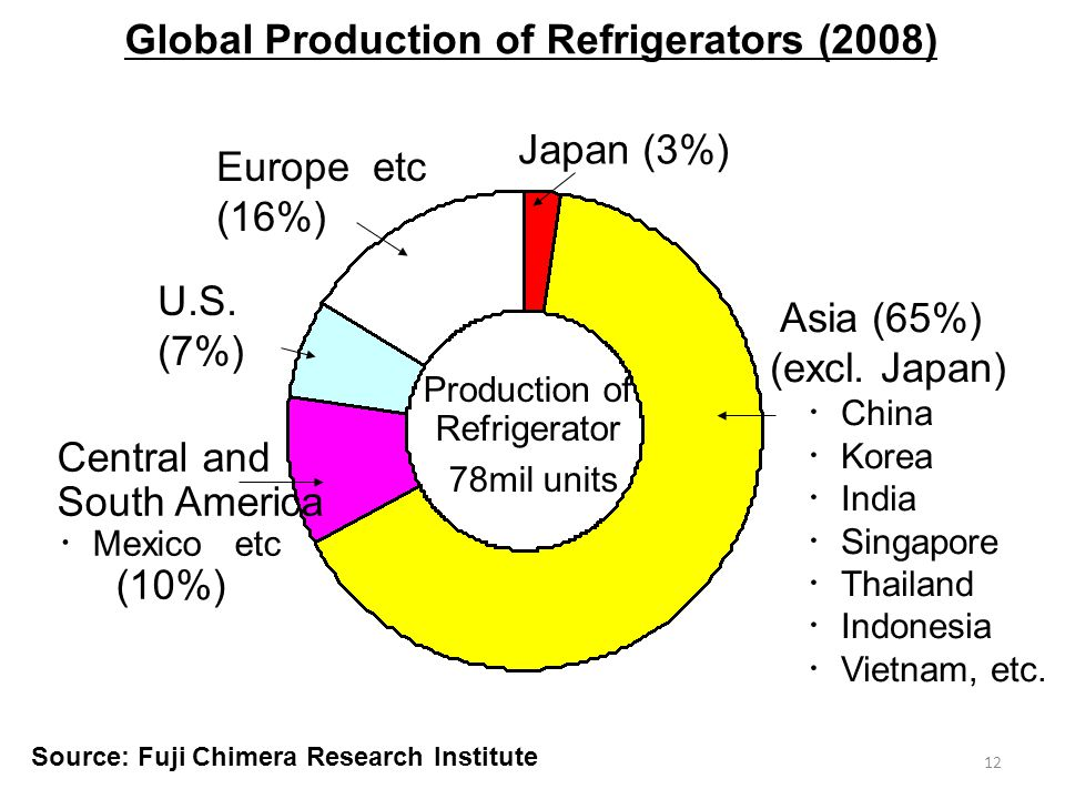 12 Global Production of Refrigerators (2008) Japan (3%) Asia (65%) (excl. Japan) China Korea India Singapore Thailand Indonesia Vietnam, etc. Central