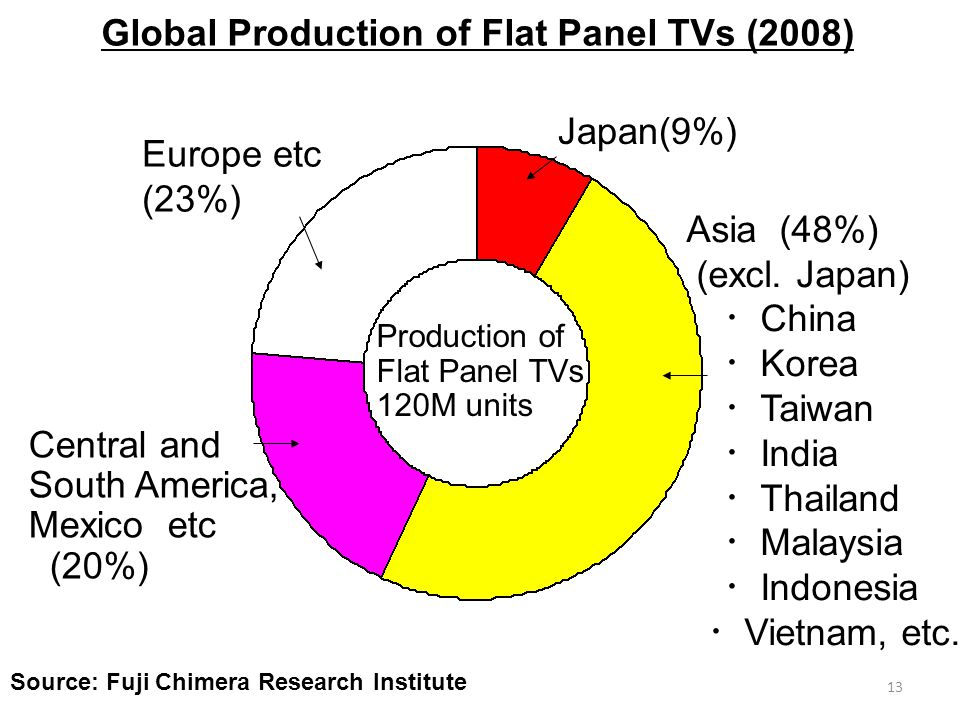 13 Global Production of Flat Panel TVs (2008) Japan(9%) Asia (48%) (excl.