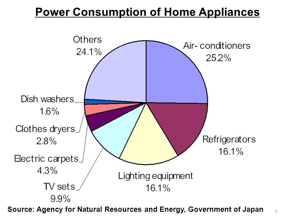 4 Power Consumption of Home Appliances Source: Agency for Natural Resources and Energy, Government of Japan