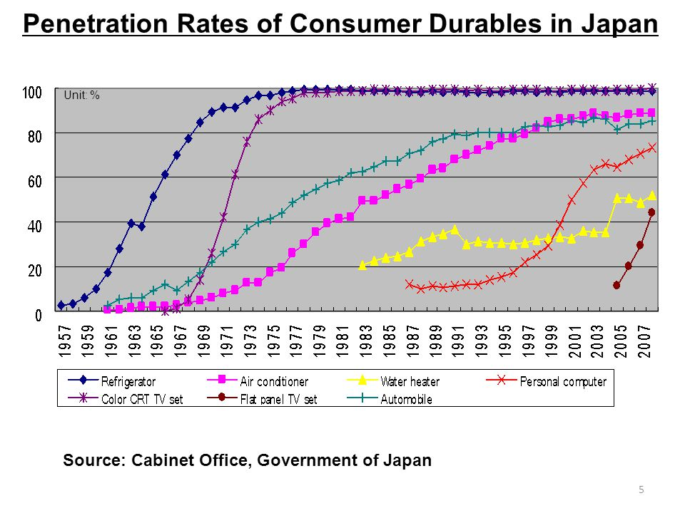 5 Penetration Rates of Consumer Durables in Japan Unit: % Source: Cabinet Office, Government of Japan
