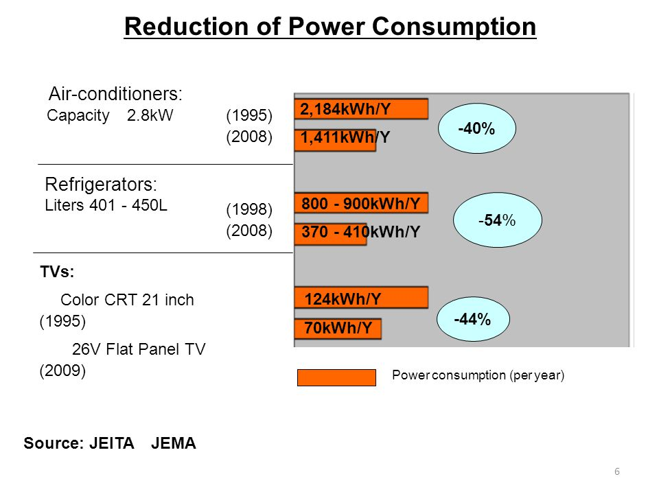 6 Reduction of Power Consumption Source: JEITA JEMA Power consumption (per year) 2,184kWh/Y 1,411kWh/Y -40% -54% -44% 124kWh/Y 70kWh/Y 800 - 900kWh/Y 370 - 410kWh/Y TVs: Color CRT 21 inch (1995) 26V Flat Panel TV (2009) Air-conditioners: Capacity 2.8kW (1995) (2008) (1998) (2008) Refrigerators: Liters 401 - 450L