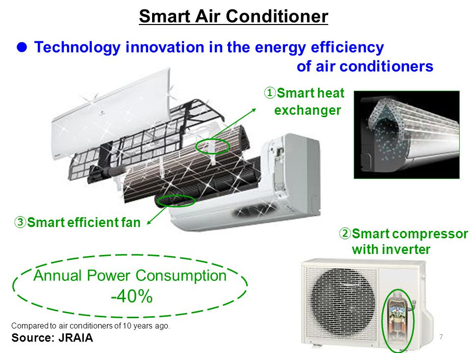 7 Smart efficient fan Smart heat exchanger Smart compressor with inverter Compared to air conditioners of 10 years ago. Source: JRAIA Annual Power Con