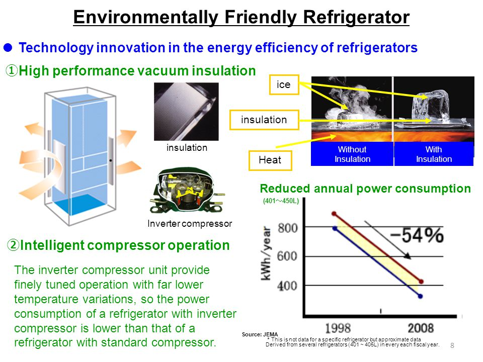 8 Technology innovation in the energy efficiency of refrigerators Intelligent compressor operation High performance vacuum insulation With Insulation
