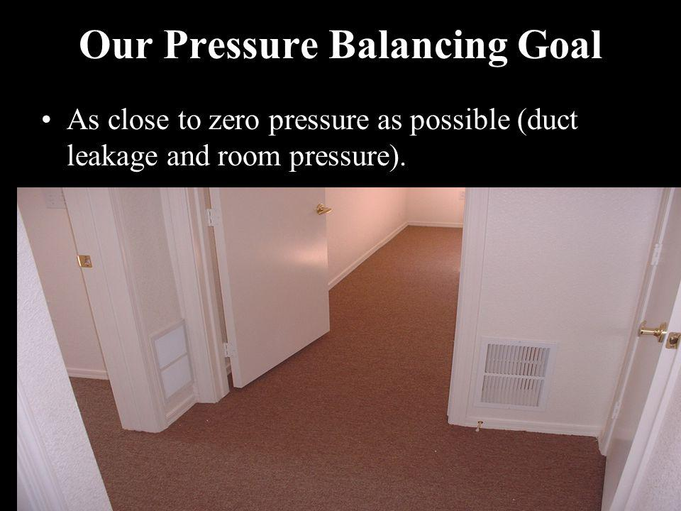 Our Pressure Balancing Goal As close to zero pressure as possible (duct leakage and room pressure).