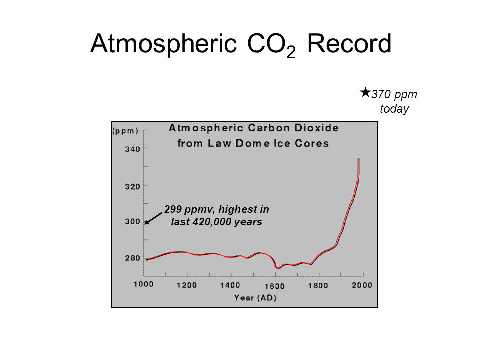 Atmospheric CO 2 Record 370 ppm today 299 ppmv, highest in last 420,000 years