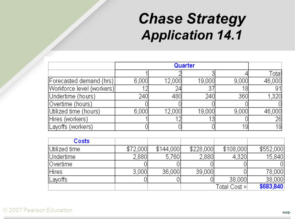 © 2007 Pearson Education Chase Strategy Application 14.1