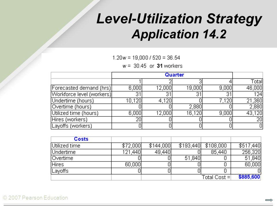 © 2007 Pearson Education Level-Utilization Strategy Application 14.2