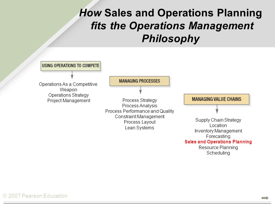 © 2007 Pearson Education How Sales and Operations Planning fits the Operations Management Philosophy Operations As a Competitive Weapon Operations Str