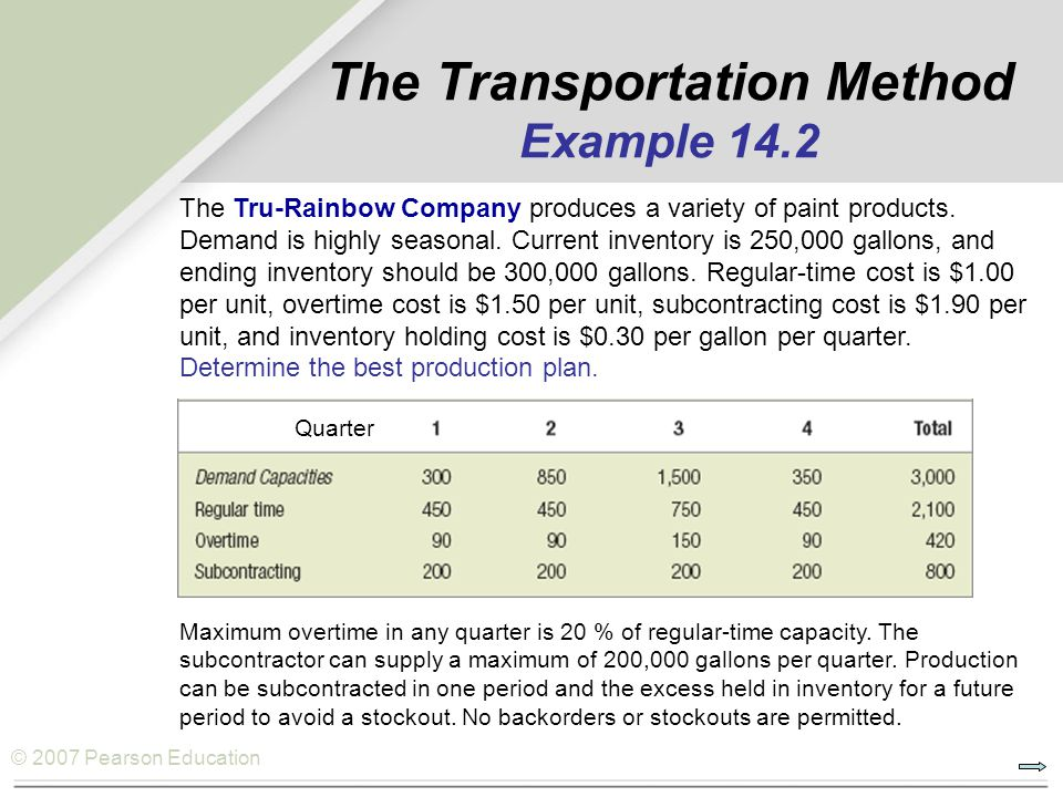 © 2007 Pearson Education The Transportation Method Example 14.2 The Tru-Rainbow Company produces a variety of paint products. Demand is highly seasona