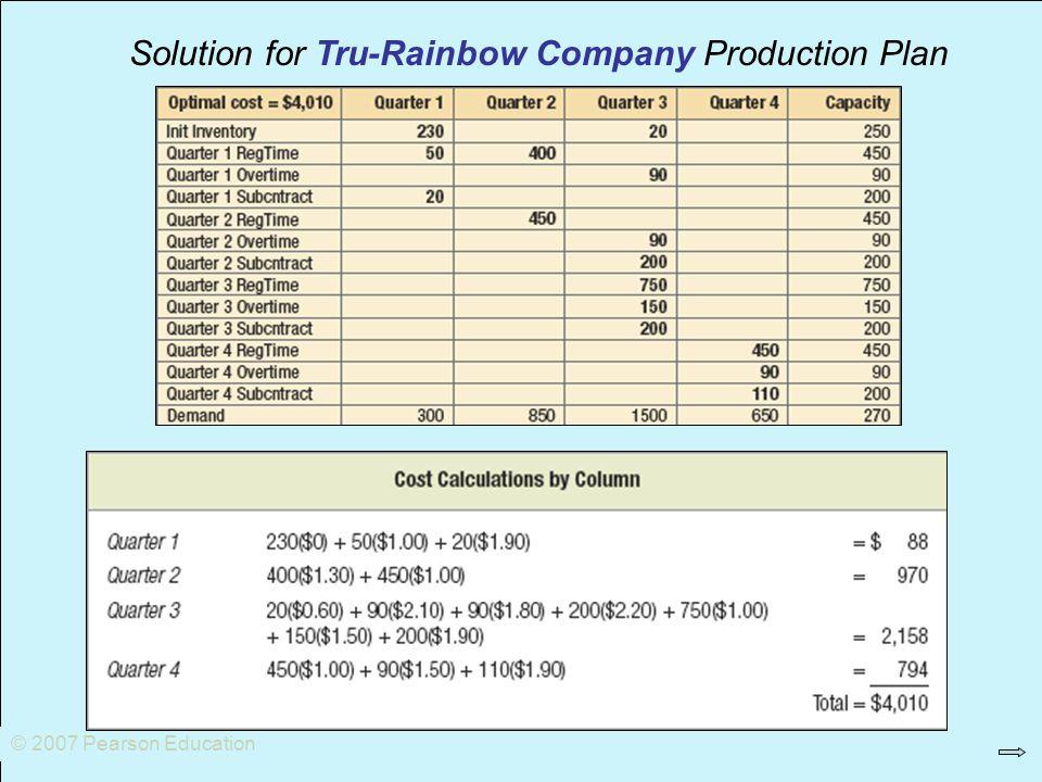 © 2007 Pearson Education Solution for Tru-Rainbow Company Production Plan