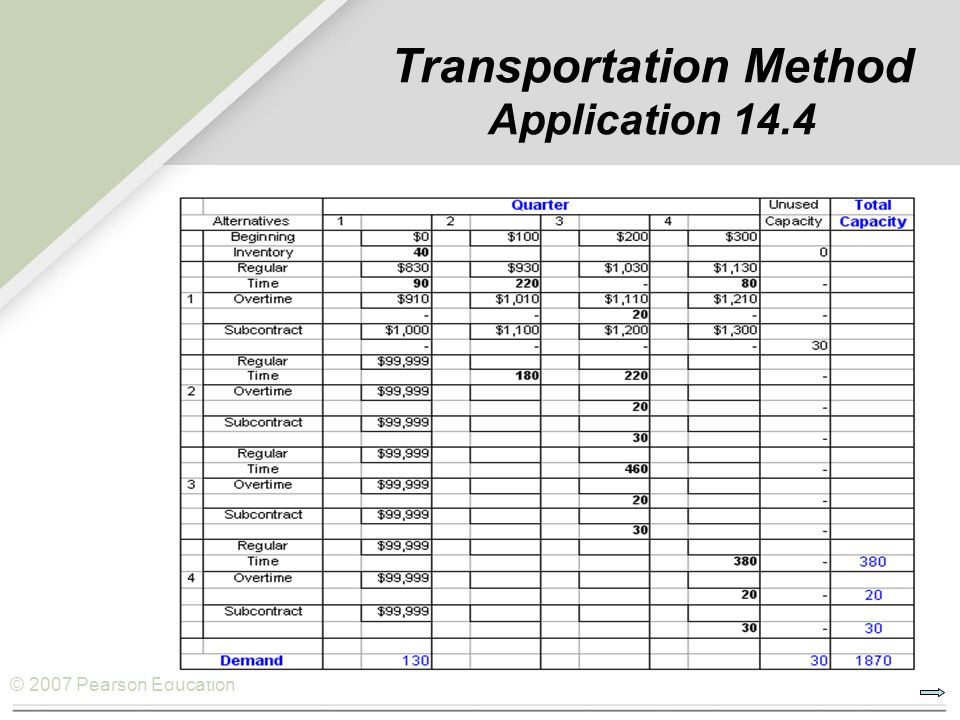 © 2007 Pearson Education Transportation Method Application 14.4