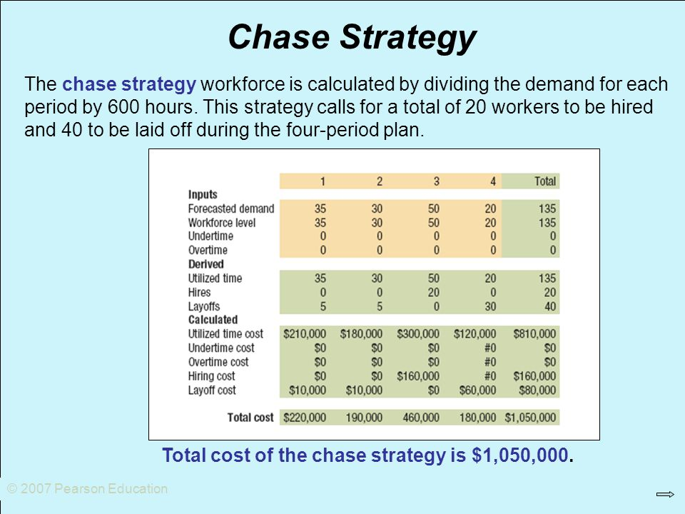 © 2007 Pearson Education Chase Strategy Total cost of the chase strategy is $1,050,000. The chase strategy workforce is calculated by dividing the dem