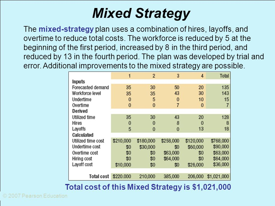 © 2007 Pearson Education Mixed Strategy The mixed-strategy plan uses a combination of hires, layoffs, and overtime to reduce total costs. The workforc