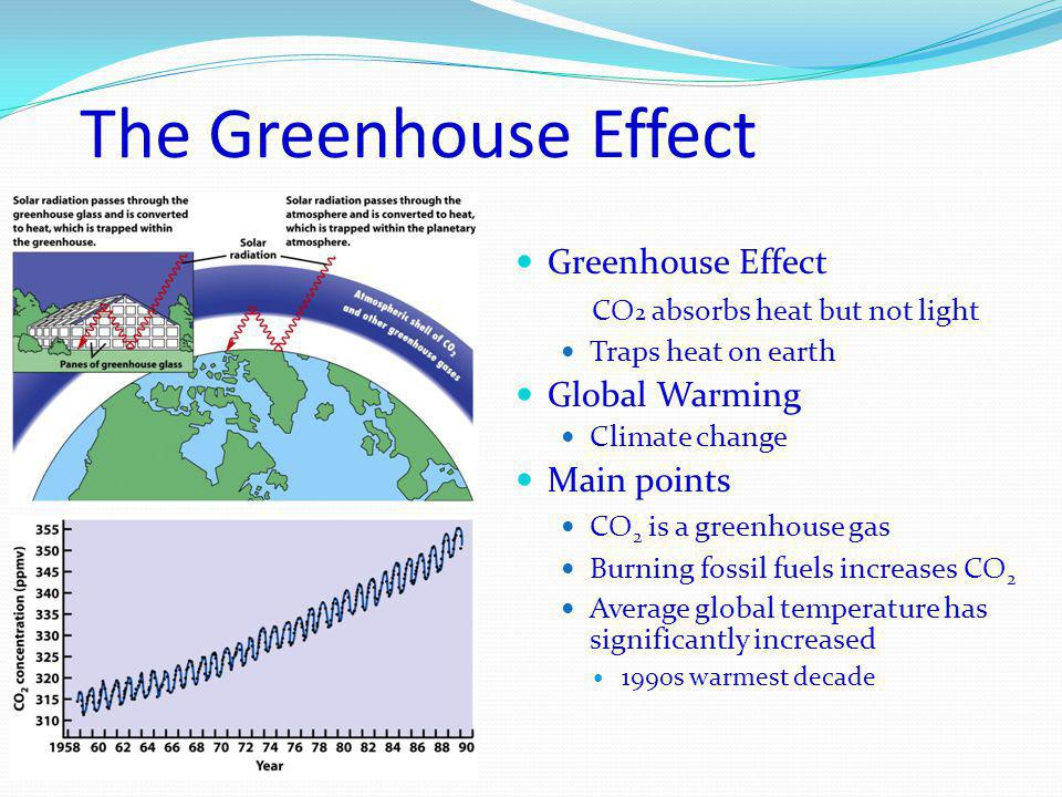 The Greenhouse Effect Greenhouse Effect CO 2 absorbs heat but not light Traps heat on earth Global Warming Climate change Main points CO 2 is a greenhouse gas Burning fossil fuels increases CO 2 Average global temperature has significantly increased 1990s warmest decade