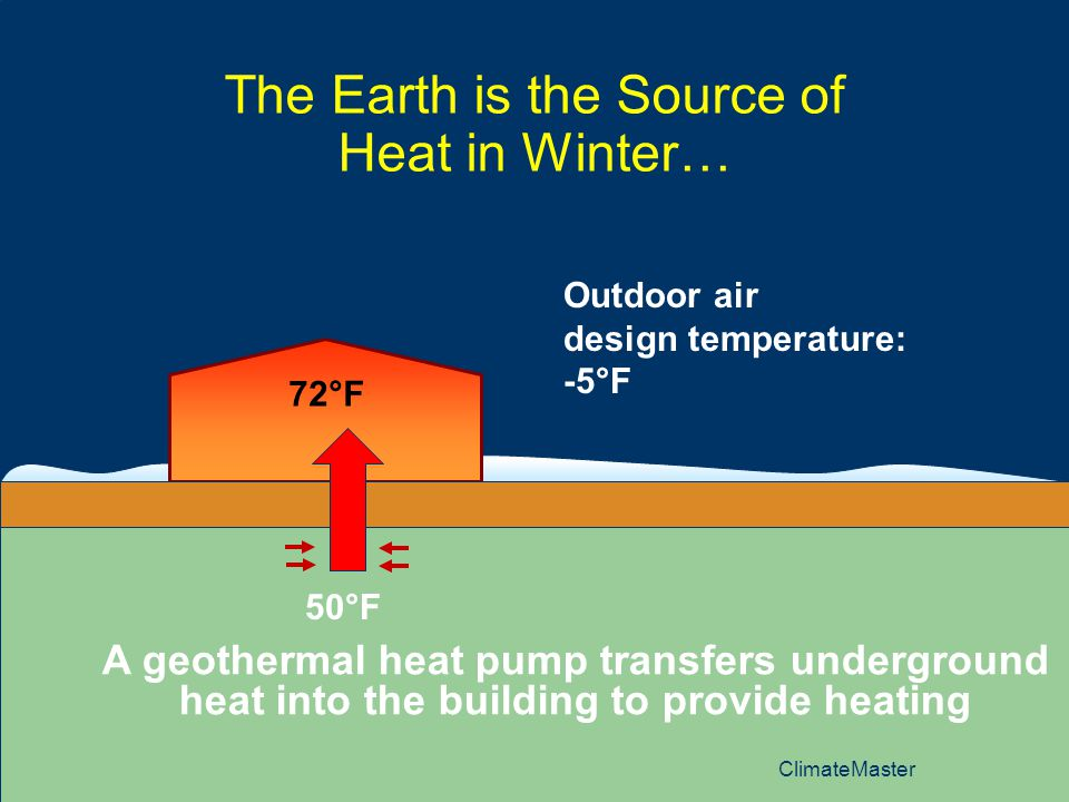 17 The Earth is the Source of Heat in Winter… Outdoor air design temperature: -5°F 72°F 50°F A geothermal heat pump transfers underground heat into the building to provide heating ClimateMaster