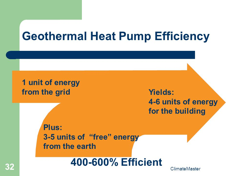 ClimateMaster 32 Geothermal Heat Pump Efficiency 1 unit of energy from the grid Plus: 3-5 units of free energy from the earth Yields: 4-6 units of energy for the building 400-600% Efficient