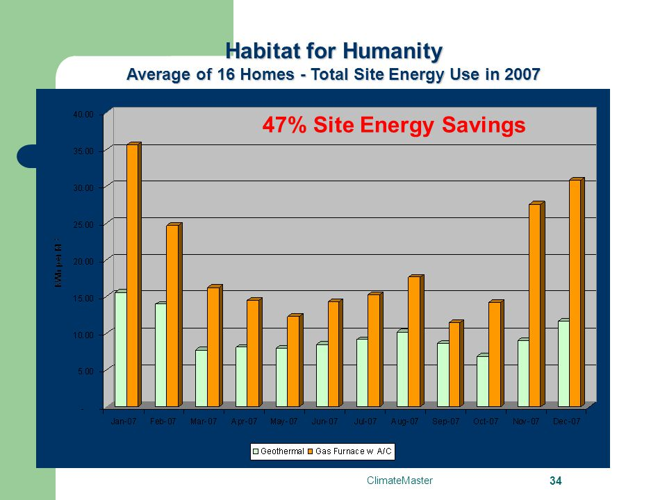 ClimateMaster 34 Habitat for Humanity Average of 16 Homes - Total Site Energy Use in 2007 47% Site Energy Savings