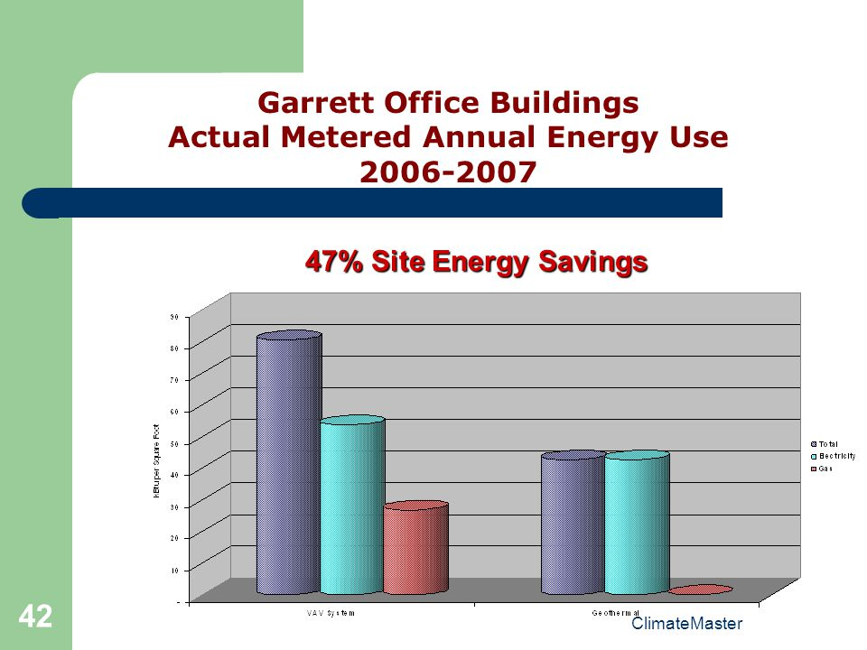 ClimateMaster 42 Garrett Office Buildings Actual Metered Annual Energy Use 2006-2007 47% Site Energy Savings