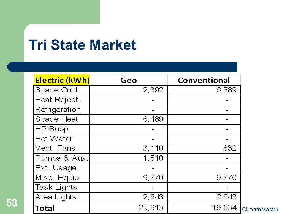 ClimateMaster 53 Tri State Market