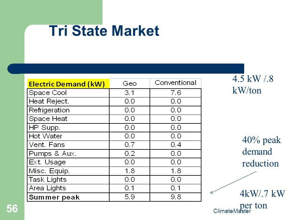 ClimateMaster 56 Tri State Market 4.5 kW /.8 kW/ton 4kW/.7 kW per ton 40% peak demand reduction