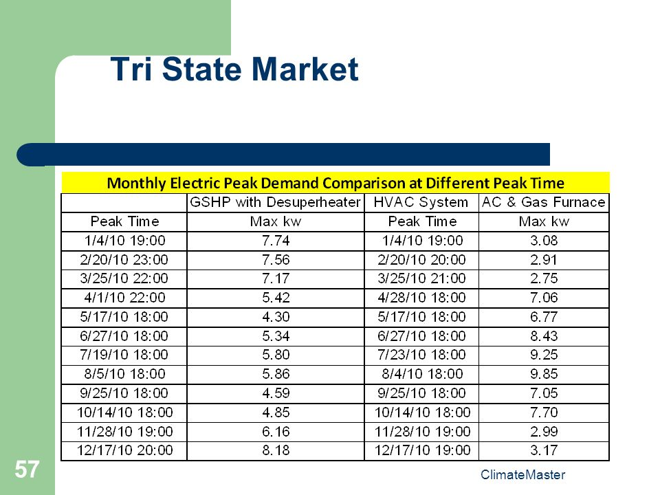 ClimateMaster 57 Tri State Market