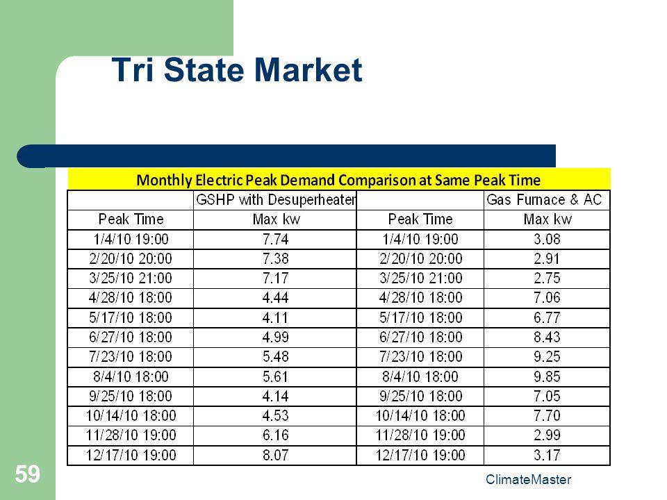 ClimateMaster 59 Tri State Market