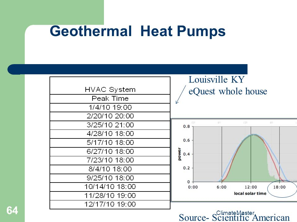 ClimateMaster 64 Geothermal Heat Pumps Source- Scientific American Louisville KY eQuest whole house