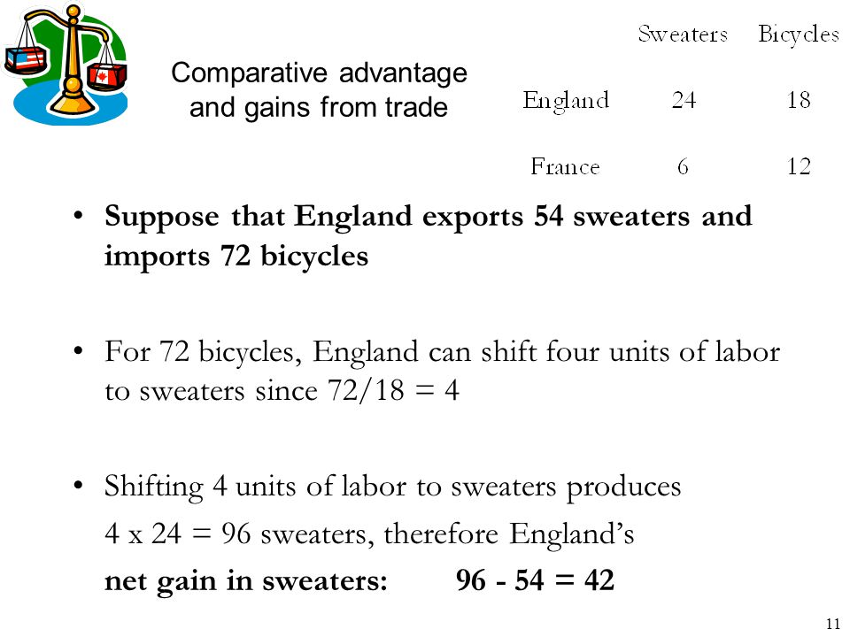 11 Comparative advantage and gains from trade Suppose that England exports 54 sweaters and imports 72 bicycles For 72 bicycles, England can shift four