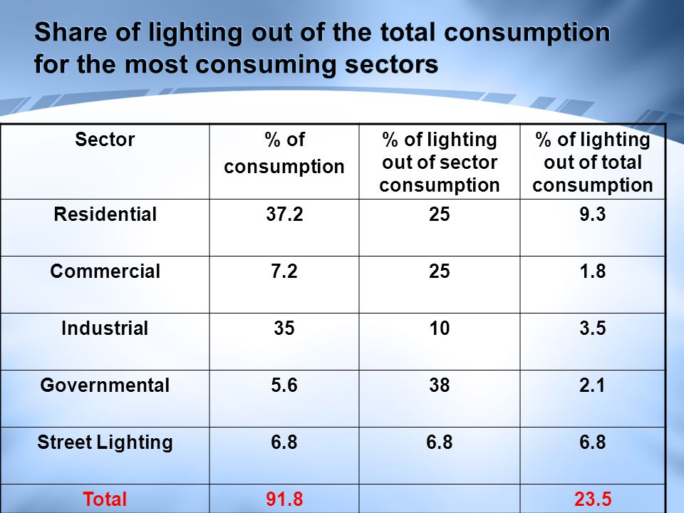 Share of lighting out of the total consumption for the most consuming sectors Sector% of consumption % of lighting out of sector consumption % of ligh