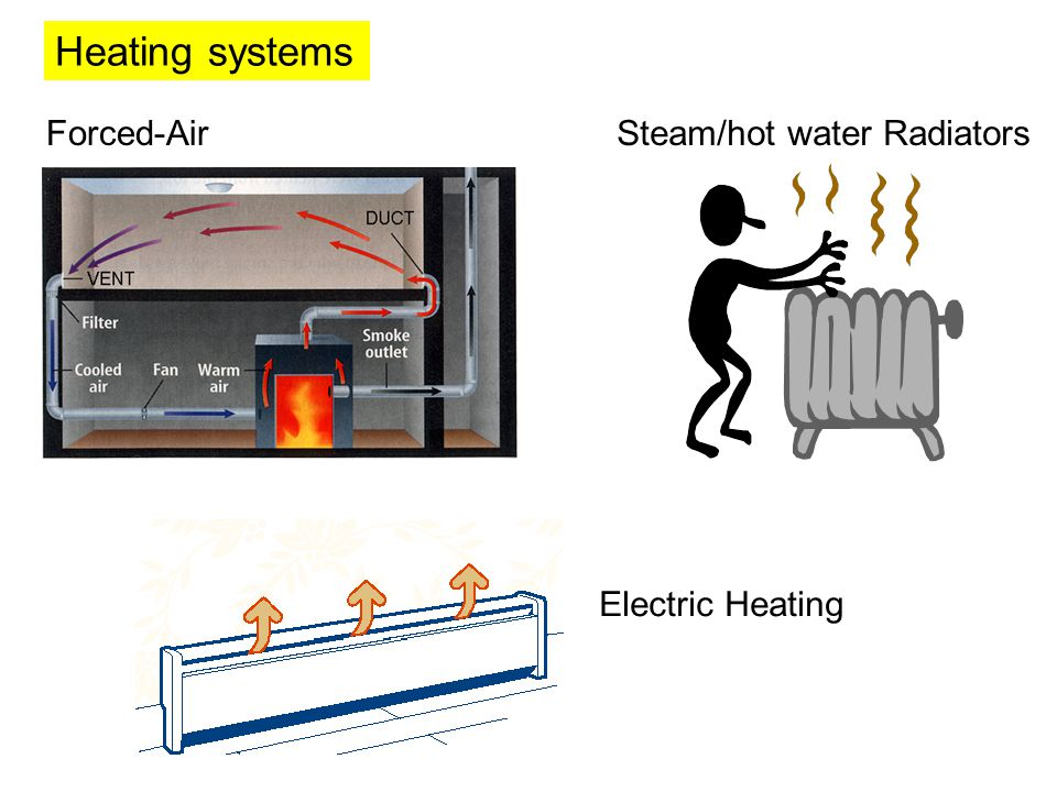 Heating systems Forced-AirSteam/hot water Radiators Electric Heating