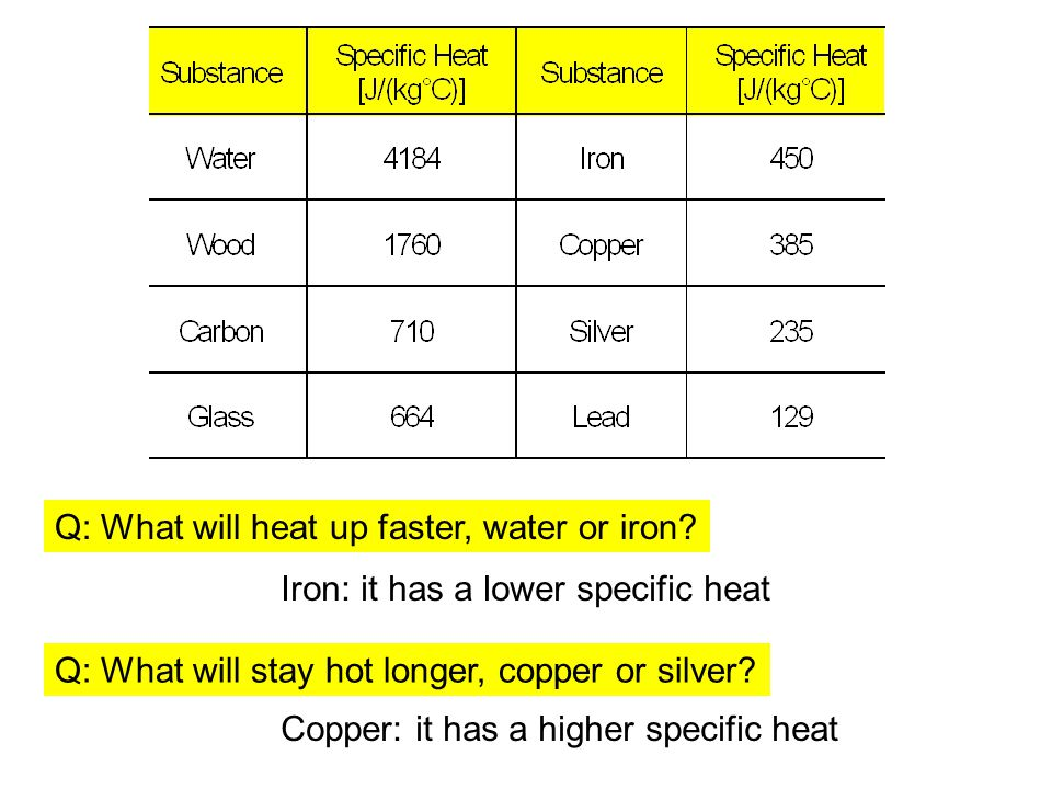 Q: What will heat up faster, water or iron? Q: What will stay hot longer, copper or silver? Iron: it has a lower specific heat Copper: it has a higher