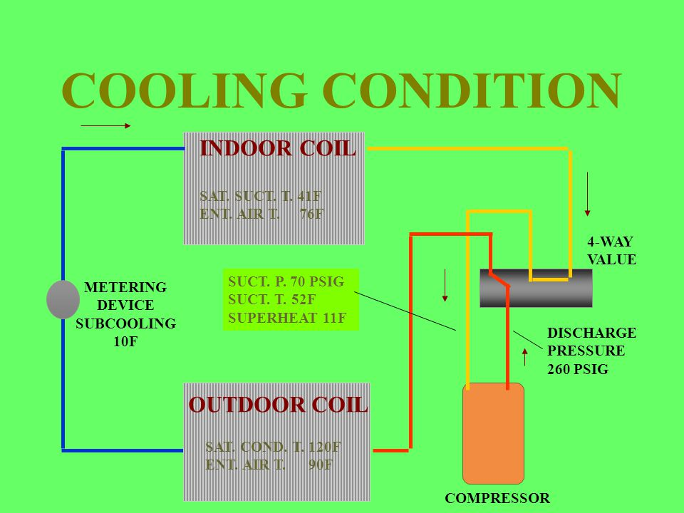 COOLING CONDITION INDOOR COIL SAT. SUCT. T. 41F ENT. AIR T. 76F OUTDOOR COIL SAT. COND. T. 120F ENT. AIR T. 90F 4-WAY VALUE SUCT. P. 70 PSIG SUCT. T.