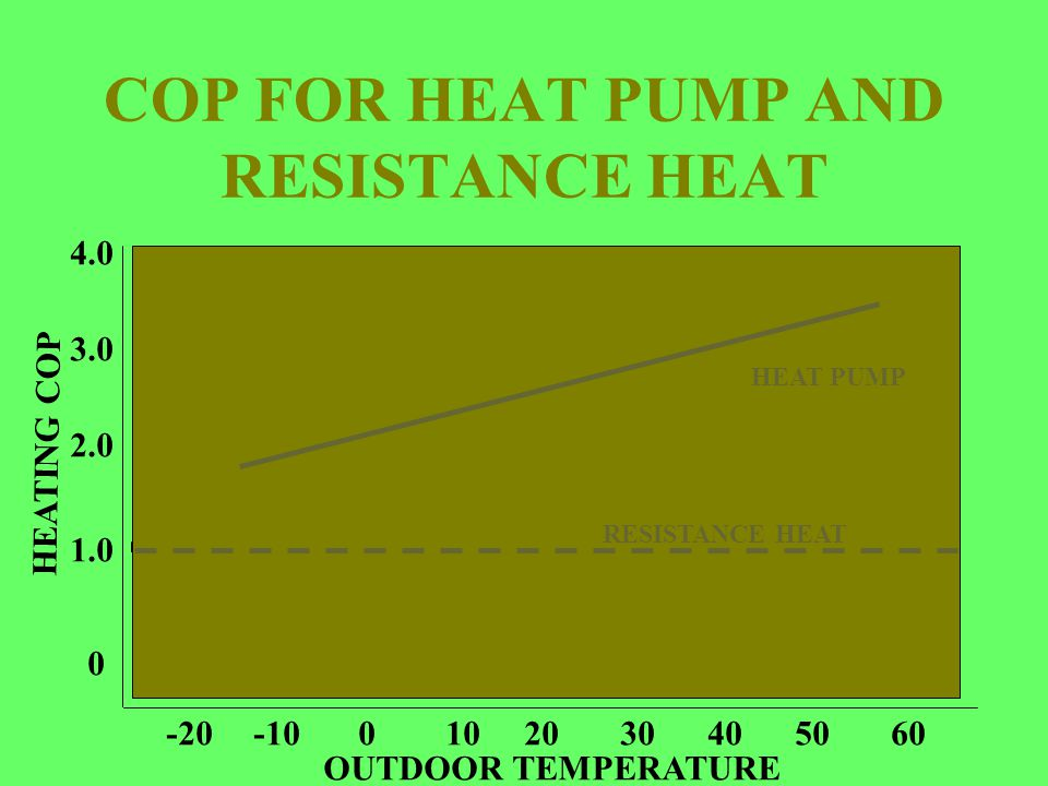 COP FOR HEAT PUMP AND RESISTANCE HEAT 0 1.0 2.0 3.0 4.0 -20-100102030405060 OUTDOOR TEMPERATURE HEATING COP RESISTANCE HEAT HEAT PUMP