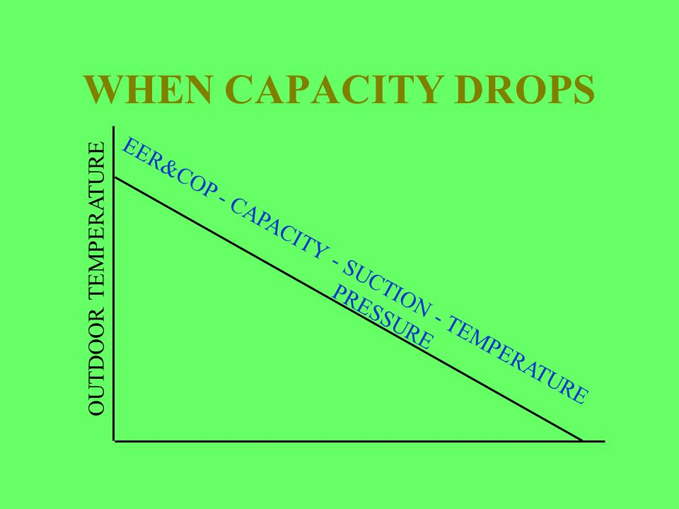 WHEN CAPACITY DROPS OUTDOOR TEMPERATURE EER&COP - CAPACITY - SUCTION - TEMPERATURE PRESSURE
